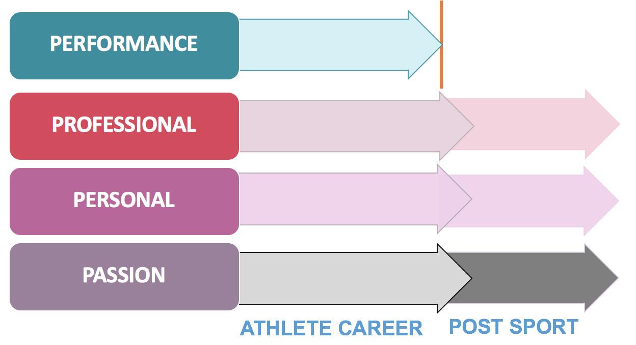Athlete pathways